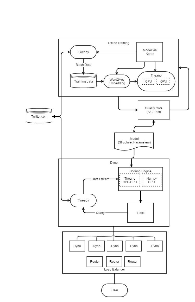 Deep Sentiment Prediction as Web Service ←